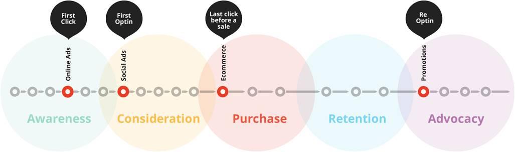 customer journey, full-impact ROI