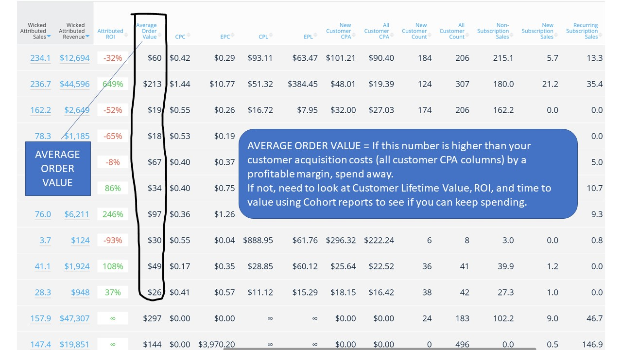 marketing attribution average order value