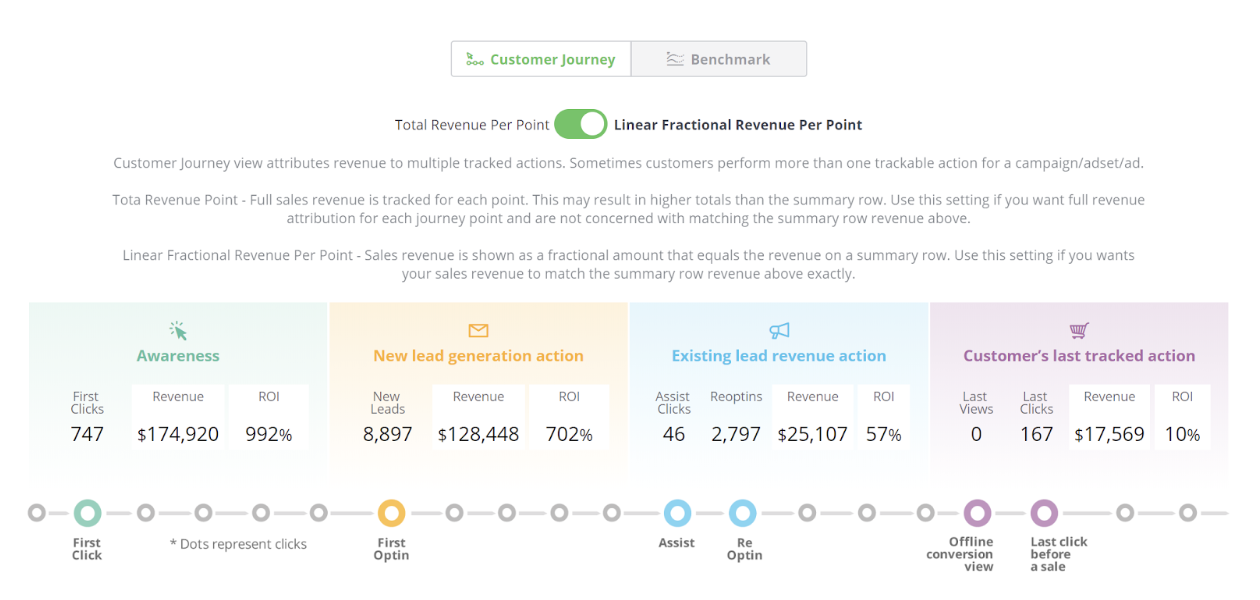 wicked reports marketing attribution in 2020