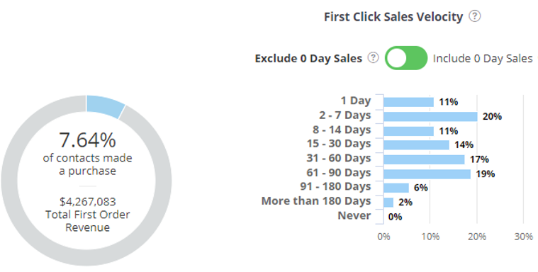 wicked feature first click sales velocity