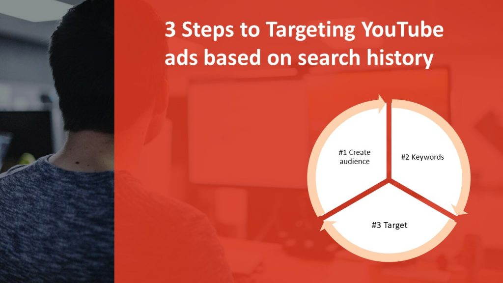 easy way to track youtube leads with wicked reports