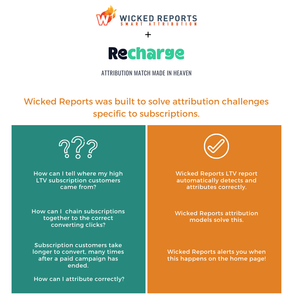 wicked reports recharge integration