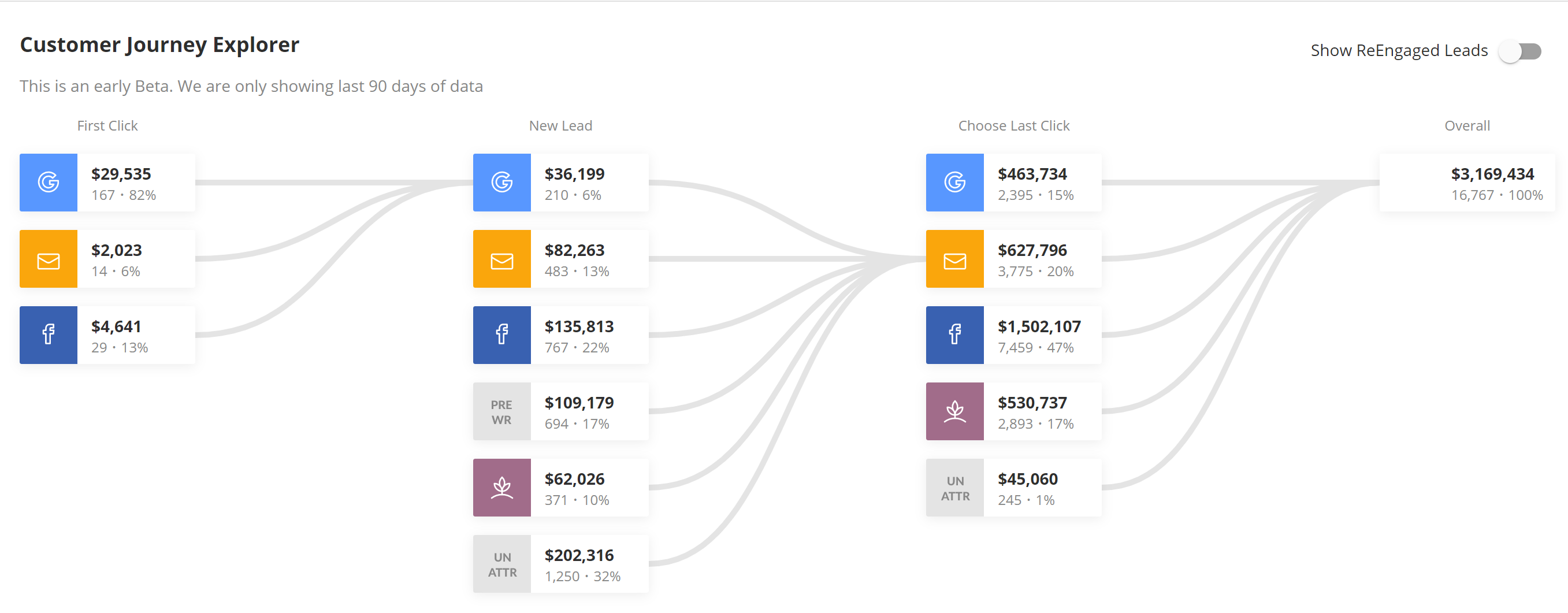 Visual ROI customer journey explorer